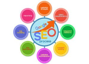 Top SEO Pages will provide important SEO checkpoints that suit your business needs.